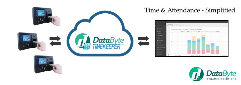 DataByte Launches PUSH for TimeKeeper